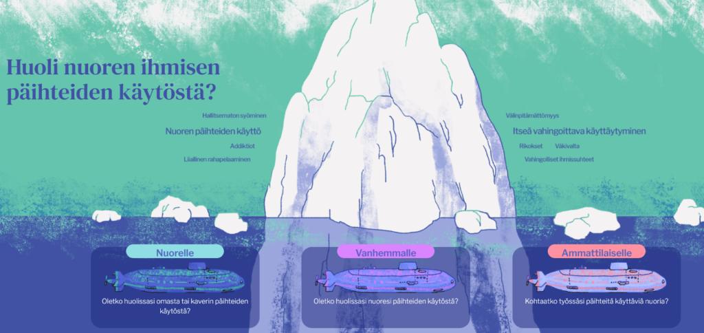 kuvassa jäävuori ja nuorten erilaisia oireita